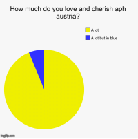 Love, Target, and Tumblr: How much do you love and cherish aph  austria?  A lot  A lot but in blue  imgfip.com icicle223:just getting my priorities straight
