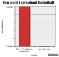 This Is Relevant: How much i care about Basketball  Fuck Yeah  Basketball!  IDGAF  When I'm watching  any other time  space Jam  situation  VIA DAMNLOL.COM This Is Relevant