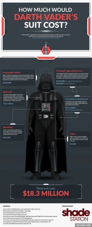 9gag, Darth Vader, and Nasa: HOW MUCH WOULD  DARTH VADER'S  SUIT COST?  Darth Vader is arguably the most memorable character from the Star Wars universe,  and his suit is one of the most iconic contumes in flm bistory  But how much wud that suit cost in real e  Prosthetic legs and left arm:  n Revenge of the Stt Anakin Shywalher has his legs and left  arm cut oft inatghtith Obi Wan Kenobl Dy Returm of the  Jed Vader is able to perform comples movements and walk  Augmented reality  Vader's heinet han agnemed reality functionalex»elar  to that of the mounted display of the F-15 shelmet Usinga  sinilar functionaliy would proide Vader wth night vision  600.000  $140,000 for legs ($70.000 each).  $40,000 for the left arm  Base suit:  As imperial space fghter enckpits are  not pressurised Vader's  Prosthetic maintenance:  The letime cost of the medical bils and  be as high as 51 8milion  $5.4 million  for all three prosthetics  to space. The base suit then would need  to NASA soace  Semo  of a high end prostheticcan  it  Breathing  Vader's mechanical breathing is an  kconic part of his character, meaning  there's likey to be a heart and ung  Volce:  545.000)  while wearing the suit Ahigh end  voice synthesser is likely included  $1,000  Total suit cost:  $18.3 MILLION  SOURCES  PRODUCED BY  shade  STATION  VIA 9GAG.COM You could build a Darth Vader suit for only $18.3 Million!