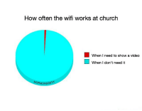 Church, Memes, and Video: How often the wifi works at church  When I need to show a video  When I don't need it  MORMONSGET  MORMON  ORMONSGETIT It seems like the wifi works just fine until someone tries to show a video... 😐😂😂 mymeme mormonsgetit itsastruggle • • • How's your Sunday been?? 😆