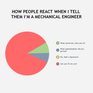 Mechanical = Mechanic: HOW PEOPLE REACT WHEN I TELL  THEM I'M A MECHANICAL ENGINEER  What university were you in?  What specialization did you  pursue?  Oh, that's impressive  Can you fix my car? Mechanical = Mechanic