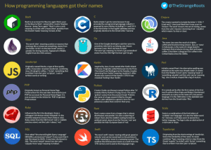 """Programming language origins: How programming languages got their names  @TheStrangeRoots  Bash  Clojure  The creator wanted to include the letter 'c' (C#), 'I'  (Lisp) and 'j' (Java) and liked that it was a pun on  'closure'. The word 'closure', the act of closing, comes  from the Latin 'clausūra' stemming from ' clauděre'  which means 'to shut or close'.  Bash is an acronym for Bourne-again Shell, a pun  on the Bourne Shell - named after creator Stephen  Bourne - being """"born again"""". 'Bash' is also a verb  meaning 'to strike with a heavy blow', possibly from  the Danish 'baske' meaning 'to beat, strike'.  Quite simply C got its name because it was  preceded by a programming language called B. C  spawned its own children including C++ and C#. It  is the third letter in the English alphabet and was  originally identical to the Greek letter 'Gamma'.  $.  Java  Go  Elixir  The name Java was the result of a highly-  caffeinated brainstorming session. Java, or 'Jawa'  in Indonesian, is the name of a large island in  Indonesia that produces strong, dark and sweet  coffee. It has been a slang term for coffee in the  United States since the 1800s.  One of the Google developers said the name Go,  sometime referred to as Golang, was chosen  because it was 'short and easy to type'.  The word 'go', meaning 'to travel or go somewhere'  stems from the Old High German 'gan' (to go).  The word 'elixir', meaning a potion or essence that  prolongs life or preserves something, stems from  the Arabic 'al-iksı' via the late Greek 'xerion', a  powder for drying wounds. Appeared in Middle  English from the 14th century.  Java  JavaScript  Perl  Kotlin  Inspired by Java, it was named after Kotlin Island  in Russia. Originally called Kettusaari by the Finns  ('fox island') and Ketlingen by the Swedes, (maybe  stemming from 'kettel' meaning 'cauldron'). After  Russia won control of the island in 1703 it was  Originally named Mocha, a type of fine quality  coffee, it was later renamed JavaScr"""