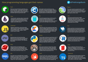 """how programming languages got their names: How programming languages got their names  @TheStrangeRoots  Bash  Clojure  The creator wanted to include the letter 'c' (C#), 'I'  (Lisp) and 'j' (Java) and liked that it was a pun on  'closure'. The word 'closure', the act of closing, comes  from the Latin 'clausūra' stemming from ' clauděre'  which means 'to shut or close'.  Bash is an acronym for Bourne-again Shell, a pun  on the Bourne Shell - named after creator Stephen  Bourne - being """"born again"""". 'Bash' is also a verb  meaning 'to strike with a heavy blow', possibly from  the Danish 'baske' meaning 'to beat, strike'.  Quite simply C got its name because it was  preceded by a programming language called B. C  spawned its own children including C++ and C#. It  is the third letter in the English alphabet and was  originally identical to the Greek letter 'Gamma'.  $.  Java  Go  Elixir  The name Java was the result of a highly-  caffeinated brainstorming session. Java, or 'Jawa'  in Indonesian, is the name of a large island in  Indonesia that produces strong, dark and sweet  coffee. It has been a slang term for coffee in the  United States since the 1800s.  One of the Google developers said the name Go,  sometime referred to as Golang, was chosen  because it was 'short and easy to type'.  The word 'go', meaning 'to travel or go somewhere'  stems from the Old High German 'gan' (to go).  The word 'elixir', meaning a potion or essence that  prolongs life or preserves something, stems from  the Arabic 'al-iksı' via the late Greek 'xerion', a  powder for drying wounds. Appeared in Middle  English from the 14th century.  Java  JavaScript  Perl  Kotlin  Inspired by Java, it was named after Kotlin Island  in Russia. Originally called Kettusaari by the Finns  ('fox island') and Ketlingen by the Swedes, (maybe  stemming from 'kettel' meaning 'cauldron'). After  Russia won control of the island in 1703 it was  Originally named Mocha, a type of fine quality  coffee, it was later re"""