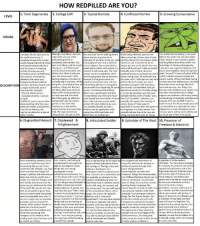 """The neckbeard motherlode (x-post from r/cringeanarchy): HOW REDPILLED ARE YOU?  1. Total Degenerate 2. College SJW  4. Conflicted Normie  3. Typical Numale  5. Growing Conservative  LEVEL  VISUAL  Although most likely university  You realize that something is not quite  Complete blissful ig  You may look like the balding picture While being relatively open to new  norance to  educated you are either  ight in the world. You may have taken  above and you may also be an  ideas and points of view, most of you  he world around you. A  profoundly ignorant or  more interest in your country's politics  advocate for socialism since you need opinions derive from mainsteam media  complete disregard for current  ompletely brainwashed. You  and the politics around the world. Your  help paying off your 4 year political  narratives and reshared text-based  events happening both at home  have most likely used the word  knowledge of history and geography  degree. You may be able to  mages you see on Facebook. You may  and abroad compounded by a  Science  Bourgeois"""" and """"Proletariat  speak about politics with people in a have used the phrase """"wake up people have given you a good enough base for  otal disinterest  nything  unironically at some point. You  you to piece together certain things that  casual but very smug way. The """"real  outside of innocuous and  ronically once or twice since you  believe that there is on  seem """"unusual"""" in terms of global affa  mmediate pl  e/fulfillment.  enemy"""" are the corporations which  continually reassure everyone you don'  ace, the human race"""" while  and the relation between people and  aren't paying taxes due to loopholes  bother voting since """"at  politicians are  Life consists of everything  bashing religious Christians fo  he same, man"""". Although you may have current events. While mos  kelly having  related to the status quo.  because the big government you  not believing in evolution. While  since your adolescence, you hav  voted for who promi"""
