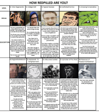 """Anime, Bad, and Church: HOW REDPILLED ARE YOU?  1. Total Degenerate  2. College SJW  3. Typical Numale  4. Conflicted Normie  5. Growing Conservative  VISUAL  You're so cucked that youYou think Hitler did You're exactly like either of Like most non-cucked humans,  You've risen above the NPCs. You  know not to trust the  enjoy ethnic food, ha  frie  a cat (aka the purring jew)  some things wrong. the first two except you ha  ve you use reddit 8-9 hours a daylSoroel-owned mainstream  a cock which makes  You know all about facts, andmedia, instead getting your news  al  You probably ldentify  how they don't care about other  people's feelings  more enllghtened.  You shower every morning as a made- up gender,  to rid yourself of the super! such as-female""""  lesser-known outlets that don't  have an agenda, such as Fox  You're a beta """"socialist"""" and You know both eldes are  probably think billionaires 