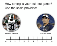 😭😭😭😭: How strong is your pull-out game?  Use the scale provided:  CROMARTIE  31  @GhettoGronk  Antonio Cromartie  Josh McDaniels  0 1 2345 6 78910 😭😭😭😭