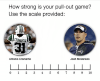 🤦♂️🤦♂️🤦♂️🤦♂️😂😂😂😂😂😂😂: How strong is your pull-out game?  Use the scale provided:  CROMARTIE  31  GhettoGronk  Antonio Cromartie  Josh McDaniels  0 1 2345 6 789 10 🤦♂️🤦♂️🤦♂️🤦♂️😂😂😂😂😂😂😂