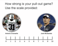 OMG 💀 💀 💀 https://t.co/yXazobQjvV: How strong is your pull-out game?  Use the scale provided:  CROMARTIE  31  @GhettoGronk  Antonio Cromartie  Josh McDaniels  0 1 234 5 6 7 8910 OMG 💀 💀 💀 https://t.co/yXazobQjvV