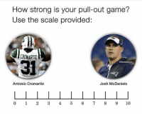 OMG 💀 💀 💀: How strong is your pull-out game?  Use the scale provided:  CROMARTIE  31  @GhettoGronk  Antonio Cromartie  Josh McDaniels  0 1 2345 6 789 10 OMG 💀 💀 💀
