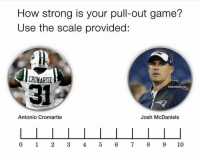 Antonio Cromartie: How strong is your pull-out game?  Use the scale provided:  CROMARTIE  31  @GhettoGronk  Antonio Cromartie  Josh McDaniels  0 1 2345 6 789 10
