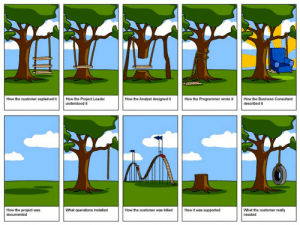 Business, Programmer Humor, and How: How the Analyst designed it  How the customer explained it  How the Project Leader  understood it  How the Programmer wrote it  How the Business Consultant  described it  How it was supported  What the customer really  How the project was  documented  What operations installed  How the customer was billed  needed I found this in my class slides