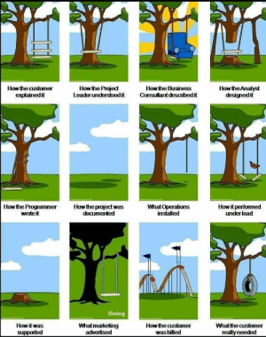 :v: How the Analyst  designedit  How the Project  Leaderunderstoodit  How the Business  Consultant desaribedit  How the customer  explainedit  Howit performed  underload  Howthe project was  documented  How the Programmer  wrote it  What Operations  installed  iSwing  Whatmarketing  advertised  How the customer  How it was  Whatthe customer  was billed  supported  really needed :v