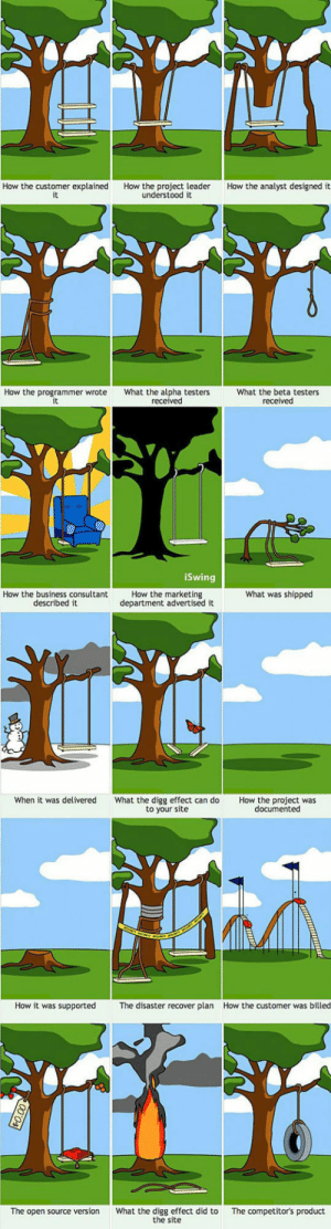 srsfunny:Here's How Projects Usually Work: How the customer explained  it  How the analyst designed it  How the project leader  understood it  How the programmer wrote  What the alpha testers  received  What the beta testers  received  iSwing  How the marketing  department advertised it  What was shipped  How the business consultant  described it  When it was delivered  What the digg effect can do  to your site  How the project was  documented  How it was supported  How the customer was billed  The disaster recover plan  What the digg effect did to  the site  The competitor's product  The open source version srsfunny:Here's How Projects Usually Work