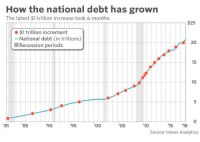 Good, Opportunity, and Government: How the national debt has grown  The latest $1 trillion increase took 6 months  $25  $1 trillion increment  - National debt (in trillions)  20  Recession periods  15  10  0  81'85  90  95  05  10  15 18  Source: Haver Analytics