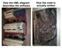 Expectation vs. reality: How the UML diagram  describes the software  How the code is  actually written  13 Expectation vs. reality