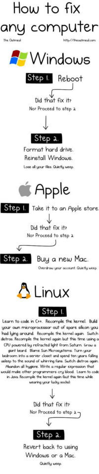 How to fix any computer: How to fix  any computer  The Oatmeal  http//theoatmealcom  Windows  Reboot  Did that fix it  No? Proceed to step a  Step a  Format hard drive  Reinstall Windows  Lose all your files. Quietly weep  Apple  Take it to an Apple store  Did that fix it  No? Proceed to step a  Step a.B  Buu a new Mac.  Overdraw your  account. Quie tly weep  Linux  to code in C+t. Recompile the kernel Build  own micropr  Learn  your  ocessor out of spare silicon you  ying around Recompile the kernel  distros.  Recompile the kernel again but this time using a  CPU powered by refracted light from Saturn. Grow a  giant beard. Blame Sun Microsystems. Turn your  bedroom into a server closet and spend ten years falling  asleep to the sound of whirring fans. Switch distros again.  Abandon all hygiene. Write a regular expression that  would make other programmers cry  blood. Learn to code  in Java. Recompile the kernel again (but  wearing your lucky socks)  Did that fix itr  No? Proceed to step a  Step a  Revert back to using  Windows or a Mac  Quietly weep. How to fix any computer