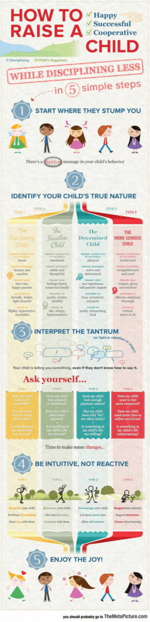 "srsfunny:How To Raise A Happy Kid: HOW TO Hppy  Successful  Cooperative  CHILD  O Disciplining Child's Happiness  WHILE DISCIPLINING LESS  in 5 simple steps  START WHERE THEY STUMP YOU  There's a (hidden message in your child's behavior  2  IDENTIFY YOUR CHILD'S TRUE NATURE  TYPE 3  TYPE 4  The  THE  Fun-lovingSensitice  Determined MORE SERIOUS  Child  Child  CHILD  O THE WORL  social  TO THE WORLD  O THE WORLD  bouncy and  subtle and  active and  and exact  PRIMARY NEED  PRIMARY NEED  MARY NEED  have fun,  happy parents  feelings heard,  new expenences  respect, given  and received  ESCROED A  efficient, analytical,  DSCRBED AS  gentle, tender  mindful  DESCRBED AS  friendly, bright,  light-hearted  UDGED AS  flighty, hyperactive,  busy, persistent  UDGED AS  UDGED AS  JUDGED AS  shy, wimpy  pushy, demanding  loud  INTERPRET THE TANTRUM  (or fight or rebellion  Your child is telling you something, even if they don't know how to say it.  Ask vourself...  TYPE  TYPE 2  TYPE 3  TYPE 4  Does my child  Does my child  feel unheard  need to feel  or  physical outlets?more respected?  Has my child  had too much  Have my child's  plans beer  Has my child  been told ""No  Does my child  need some time to  too often lately?reflect and focus?  Is something in  my child's life  too serious?  Is something in  my child's life  too intense?  my child's life  my child's life  Time to make some changes...  4  BE INTUITIVE, NOT REACTIVE  TYPE  TYPE 2  TYPE 3  TYPE 4  Surprise your child. Reassure your child.  Facilitate friendship.Give time to relax.  Have fun with them.  Encourage your child.Respect their authority  Let them move fast.  Connect with them  Allow adventre. Focus when listening  5  ENJOY THE JOY!  you should probably go to TheMetaPicture.com srsfunny:How To Raise A Happy Kid"