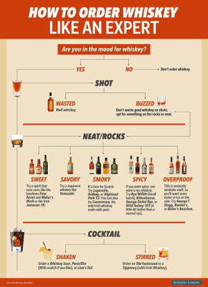 Irish, Mood, and Business: HOW TO ORDER WHISKEY  LIKE AN EXPERT  Are you in the mood for whiskey?  YES  NO  Don't order whiskev.  SHOT  WASTED  Well whiskey  BUZZED  Don't waste good whiskey on shots;  opt for something on the rocks or neat.  NEAT/ROCKS  albe  XE  01  SWEET  SAVORY SMOKY  SPICY  OVERPROOF  Try a Japanese  whiskey like  Yamazaki.  Try a spirit that  uses corn, like the  bourbons Four  Roses and Maker's  Mark or the Irish  Jameson 18.  This is seriously  alcoholic stuff, so  It's time for Scotch.  Try Lagavulin,  Ardbeg, or HighlandTry Rye Willitt (Small you'll want some  Park 12. You can also btch), Rittenhouse, ater or ice on the  try Connemara, the  only Irish whiskey  made with peat  If you want spice, you  want a rve whiske  George Dickel Rye, or  Wild Turkey 101 (A  little bit hotter than a  side. Try George T  Stagg, Booker's,  or Baker's Bourbon.  normal rye)  COCKTAIL  STIRRED  Order an Old Fashioned ora  Tipperary (with Irish Whiskey)  SHAKEN  Order a Whiskey Sour, Penicillin  (With scotch if you like), or Lion's Tail.  Source: Pam Wiznitzer, Dead Rabbit  BUSINESS INSIDER