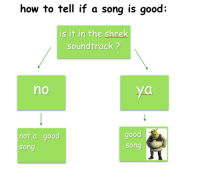 Bad, Shrek, and Good: how to tell if a song is good:  is it in the shrek  soundtrack ?  no  not a good  song  good  song I dont give a damn about my bad reputation!