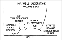 School, Computer, and Science: HOW WELL IUNDERSTAND  PROGRAMMING:  GOT  COMPUTER SCIENCE  DEGREE  ACTUAL  C++ DEVELOPER  JOB  COMPUTER  SCIENCE  IN SCHOOL  STARTED  READING  R/PROGRAMMER  HUMOR  TTE→ How well I understand programming