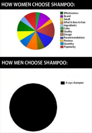 How women vs men choose shampoo: How women vs men choose shampoo