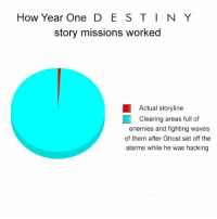 Anime, Destiny, and Kahoot: How Year One DESTINY  story missions worked  Actual storyline  Clearing areas full of  enemies and fighting waves  of them after Ghost set off the  alarms while he was hacking Basically⚡ Partners ⤵ @destiny.game.drawings @reapinglyfe @that.one.dreg @reclipze @fangedleech77 @destinyarea @nightlock451 _______________ destiny destinythegame destinyhumor dankmemes cringe triggered nicememe meme memes immortalmemes weeaboo anime ayylmao lol edgy papafranku girl mlg BEP fnaf wtf kek offensive succ loli kahoot vaporwave ps4 xboxone