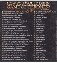 Alive, Friends, and God: HOW YOU WOULD DIE IN  GAME OF THRONES?  TAG YOUR FRIENDS  Q 15 LETTER OF YOUR FIRST NAME  1ST LETTER OF YOUR LAST NAME  A Being stabbed through the heart by  A Brienne of Tarth  B Getting poisoned in your sleep by  B Catelyn Stark  C Being defeated in a duel with  C Daenerys Targaryen  D Jon Snow  D Stabbed while making love to.  E Getting pushed through the Moon Door by.  E Sansa Stark  F Getting poisoned at your wedding by.  F Arya Stark  G Being squished by a giant led by  G Jorah Mormont  H Jaime Lannister  H Having your ship engulfed in wildfire by.  I Samwel Tarty  I Being burned alive at the stake by  J Having your head squashed barehanded by  J Theon Grey oy  K Being flayed alive by  K Petyr Baelish  L Being choked to death while making love to  L Varys  M Being killed by a boar after getting drunk thanks to M Tyrion Lannister  N Getting mauled by a direwolf owned by  N Tywin Lannister  o Getting molten gold poured on your head by.  o Sandor Clegane  P Having a rat encouraged to burrow into your chest by P Robb Stark  Q Being wrestled off the side of a cliff by  Q Bronn  R Getting shot with a crossbowon the toilet by  R Joffrey Baratheon  s Burned to death by a dragon owned by.  Hodor  T Bran Stark  T Being decapitated for treason by  u Stannis Baratheon  U Getting stabbed in the neck jousting with...  v Having your torso cut in half by  V Missandei  W Being pushed out of a tower by  W Cersei Lannister  x Margaery Tyrell  x Being offered to the many faced god by.  Y Having your wine poisoned by  Y Davos Seaworth  z Getting stabbed by a phantom sent by.  z Grand Maester Pycelle