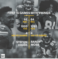 Stefon Diggs is on that Randy Moss path: hr  FIRST 15 GAMES WITH VIKINGS  Vikings  68 64  REC  REC  1005 1281  YDS  YDS  100 YD GAMES  100-YD GAMES  hadden  STEFON RANDY  DIGGS MOSS Stefon Diggs is on that Randy Moss path
