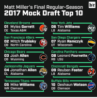 San Francisco 49ers, Carolina Panthers, and Chicago Bears: hr  Matt Miller's Final Regular-Season  2017 Mock Draft Top 10  Cleveland Browns  New York Jets  01 Myles Garrett  OG Tim Williams  LB Alabama  DE Texas A&M  San Diego Chargers  San Francisco 49ers  02 Mitch Trubisky (SA D7 an Ramczyk  T OT Wisconsin  OB North Carolina  Chicago Bears  Carolina Panthers  03 Josh Allen  OB Leonard Fournette  RB LSU  QB Wyoming  Jacksonville Jaguars  Cincinnati Bengals  04 Jonathan Allen  09 Reuben Foster  OL Alabama  LB Alabama  Buffalo Bills  Tennessee Titans  05 Mike Williams  10 Deshaun Watson  WR Clemson  V QB Clemson The Bears gamble with an unknown QB at No. 3 while Jabrill Peppers continues to fall. Link to Matt Miller's final 7-round NFL mock draft in bio.