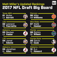 College Football, Hookers, and NFL Draft: hr  Matt Miller's Updated Rankings  2017 NFL Draft Big Board  Clemson  Texas A&M  01 Myles  06 Mike  WR Williams  LB Garrett  LSU  Ohio State  02 Leonard  07 Malik  S Hooker  RB Four nette  Alabama  Florida  08 Quincy  03 Reuben  CB Wilson  LB Foster  LSU  Florida State  04 Jamal  Og Dalvin  S Adams  RB Cook  Alabama  Alabama  100.  05 Jonathan  TE Howard  OL Allen With the college football season over, Matt Miller's first offseason big board is here...and the CFP Championship Game participants are well-represented 👀 (Link in bio)