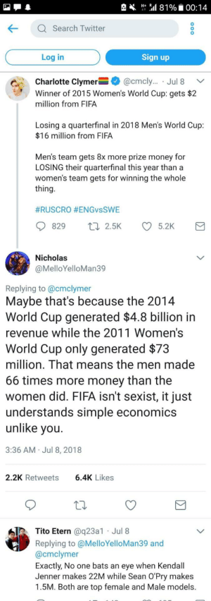 memehumor:  Cause amount of money something makes doesn't affect pay: Ht Sal 81%. 00:14  KQ Search Twitter  Log in  Sign up  Charlotte Clymer-+ @cmcly.. . Jul 8  Winner of 2015 Women's World Cup: gets $2  million from FIFA  Ca.  ﹀  Losing a quarterfinal in 2018 Men's World Cup:  $16 million from FIFA  Men's team gets 8x more prize money for  LOSING their quarterfinal this year than a  women's team gets for winning the whole  thing  #RUSCRO #ENGvsSWE  829 t 2.5K 5.2K  Nicholas  @MelloYelloMan39  Replying to @cmclymer  Maybe that's because the 2014  World Cup generated $4.8 billion in  revenue while the 2011 Women's  World Cup only generated $73  million. That means the men made  66 times more money than the  women did. FIFA isn't sexist, it just  understands simple economics  unlike vou  3:36 AM Jul 8, 2018  2.2K Retweets  6.4K Likes  Tito Etern @q23a1 Jul 8  Replying to @MelloYelloMan39 and  @cmclymer  Exactly, No one bats an eye when Kendall  Jenner makes 22M while Sean O'Pry makes  1.5M. Both are top female and Male models. memehumor:  Cause amount of money something makes doesn't affect pay