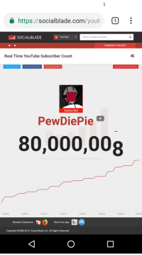 Social Blade: https://socialblade.com/yout  l SOCIALBLADE  YouTube  Enter YouTube Username  COMMUNITY DISCORD  Real Time YouTube Subscriber Count  Share on Twitter  Share on Facebook  Share on Google+  Back to Socia) Blade Profile  Subscribe  PewDiePie  80,000,008  ed by SocialBlade co  23:59:00  23:59:05  23:59:10  23:59:15  23:59:20  23:59:25  23:59:30  23:59:35  Browser Extensions  Real Time App  Copyright C2008-2019. Social Blade LLC. All Rights Reserved