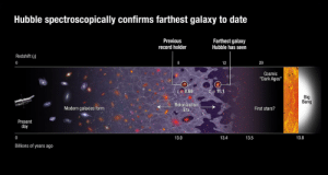 "Nasa, Tumblr, and Blog: Hubble spectroscopically confirms farthest galaxy to date  Previous  record holder  Farthest galaxy  Hubble has seen  Redshift (z)  20  Cosmic  ""Dark Ages""  8.68  Bi  Ig  Bang  Modern galaxies form  Reionization  Era  First stars?  Present  day  13.0  13.4  13.5  13.8  Billions of years ago pictures-of-space:  By pushing NASA's Hubble Space Telescope to its limits, an international team of astronomers has shattered the cosmic distance record by measuring the farthest galaxy ever seen in the universe. This surprisingly bright infant galaxy, named GN-z11, is seen as it was 13.4 billion years in the past, just 400 million years after the Big Bang. GN-z11 is located in the direction of the constellation of Ursa Major"