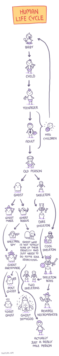 Life, Cool, and Ghost: HUMAN  LIFE CYCLE  BABY  CHILD  TEENAGER  HAS  CHILDRENN  ADULT  OLD PERSON  GHOST  SKELETON  GHOST GHOST  MAGE ROGUE  DIRE  SKELETON  SPECTRAL GHOST WHO  SPY IS NOT TOTALLY  SURE OF THEIR  COOL  IDENTITY AND SKELETON  JUST NEEDS TO  DO SOME SOUL  SEARCHING.  GHOST  ARCHMAGE  SKELETON  BOSS  POST  GHOST  TWO  SKELETONS  la  535  TOAST  GHOST GHOSTNECROMANCER  REVERSE  DEMIGOD  ACTUALLY  JUST A REALLY  PALE PERSON  OWLTURD.com