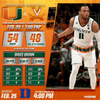 """Basketball, Memes, and The Game: HURRICANES BASKETBALL  JOHN PAUL JONESARENA l CHARLOTTESVILLE VA  FER 201 700 PMM  MIAMI  No. 18/19 VIRGINIA  PLAYER OF THE GAME  BRUCE BROWN  14 PTS 9-10 FT 3 REB  FG% 37% FG% 319%  REB 34  REB 31  7  AST  AST 9  STL 4  STL 8  SATURDAY  AT CORAL GABLES FLA.  4:00 PM  FEB 25  Miami  """"OVERTIME LET'S GOOOOO!"""
