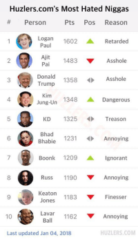 """Most hated niggas"" 😂 https://t.co/zbK3WPCfWQ: Huzlers.com's Most Hated Niggas  # Person  Pts Pos Reason  1Paul  Logan 1602 ▲ Retarded  2  1483 ▼ Asshole  Pai  3  1358Asshole  Trump  1348 ▲ Dangerous  Jung-Un  KD 1325  Treason  Bhad 1231Annoying  6  Boonk 1209 ▲ Ignorant  8  Russ 1190 ▼ Annoying  Keaton 1183  Jones  ▼ Finesser  10  1162 ▼ Annoying  Ball  HUZLERS.COM  Last updated Jan 04, 2018 ""Most hated niggas"" 😂 https://t.co/zbK3WPCfWQ"