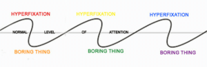 adhighdefinition: my attention span is as straight as i am  I need this on a tshirt: HYPERFIXATION  HYPERFIXATION  HYPERFIXATION  NORMAL  -OF  ATTENTION  BORING THING  BORING THING  BORING THING adhighdefinition: my attention span is as straight as i am  I need this on a tshirt