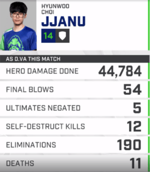 Tumblr, Blog, and Match: HYUNWO0  CHOI  JJANU  14  AS D.VA THIS MATCH  44,784  54  5  12  190  HERO DAMAGE DONE  FINAL BLOWS  ULTIMATES NEGATED  SELF-DESTRUCT KILLS  ELIMINATIONS  DEATHS just-the-storyteller:  all i feel is pure fear