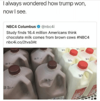 Memes, Sorry, and Chocolate: I always wondered how trump won,  now I see.  NBC4 Columbus ◆ @nbc4i  Study finds 16.4 million Americans think  chocolate milk comes from brown cows #NBC4  nbc4i.co/2tva3At  JUN 27 Sorry Not Sorry is a bop Im shaking Youre shaking We are all shaking -paris