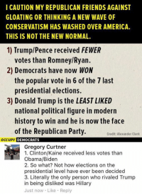 (GC): I CAUTION MY REPUBLICAN FRIENDS AGAINST  GLOATING OR THINKING A NEW WAVE 0F  CONSERVATISM HAS WASHED 0VER AMERICA.  THIS IS NOT THE NEW NORMAL.  1) Trump/Pence received FEWER  votes than Romney/Ryan.  2) Democrats have now WON  the popular vote in 6 of the 7 last  presidential elections.  3) Donald Trump is the LEAST LIKED  national political figure in modern  history to win and he is now the face  of the Republican Party.  Credit: Alexander Clark  OCCUPY DEMOCRATS  Gregory Curtner  1. Clinton/Kaine received less votes than  Obama/Biden  2. So what? Not how elections on the  presidential level have ever been decided  3. Literally the only person who rivaled Trump  in being disliked was Hillary  Just now Like Reply (GC)