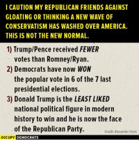 "Donald Trump, Memes, and Presidential Election: I CAUTION MY REPUBLICAN FRIENDS AGAINST  GLOATING OR THINKING A NEW WAVE 0F  CONSERVATISM HAS WASHED 0VER AMERICA.  THIS IS NOT THE NEW NORMAL.  1) rump/Pence received FEWER  votes than Romney/Ryan  2) Democrats have now WON  the popular vote in 6 of the 7 last  presidential elections.  3) Donald Trump is the LEASTLIKED  national political figure in modern  history to win and he is now the face  of the Republican Party.  Credit: Alexander Clark  OCCUPY DEMOCRATS Share this with your Republican friends who believe Trump's victory is a ""mandate.""  Thanks to Alexander Matthew Clark. Image by Occupy Democrats, LIKE our page for more!"