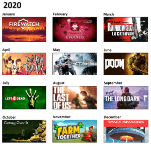 I extrapolated the rest of 2020 with video game titles: I extrapolated the rest of 2020 with video game titles