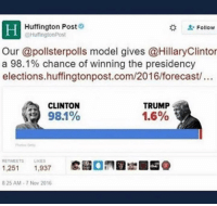 "Memes, American, and Forecast: I Huffington Post  "" Follow  @HulfingtonPost  Our @pollsterpolls model gives @HillaryClintor  a 98.1% chance of winning the presidency  elections.huffingtonpost.com/2016/forecast/...  CLINTON  98.1%  TRUMP  1.6%  RETWEETS LKES  1,251 1,937  25 AM-7 Now 2016 NEVER FORGET WHEN THE LIBS GOT COCKY😂😂😂🥂🥂 trump Trump2020 presidentdonaldtrump draintheswamp makeamericagreatagain trumptrain triggered ------------------ FOLLOW👉🏼 @conservative.american 👈🏼 FOR MORE🇺🇸🇺🇸"