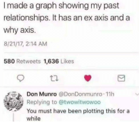 Relationships, MeIRL, and Been: I made a graph showing my past  relationships. It has an ex axis and a  why axis.  8/21/17, 2:14 AM  580 Retweets 1,636 Likes  Don Munro @DonDonmunro 11h  Replying to @twowitwowoo  You must have been plotting this for a  while Meirl
