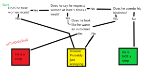 I might be late to the party but I made a diagram to help detect simps. If you think it's inaccurate and suggest a change, I'll be happy to make a Version 2. I hope it helps!: I might be late to the party but I made a diagram to help detect simps. If you think it's inaccurate and suggest a change, I'll be happy to make a Version 2. I hope it helps!