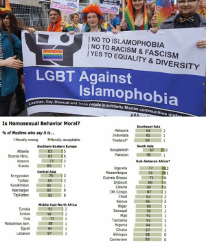 Africa, Lgbt, and Muslim: I NO TO ISLAMOPHOBIA  I NO TO RACISM & FASCISM  YES TO EQUALITY & DIVERSITY  LGBT Against  Islamophobia  an, Gay, Bisexual and Trans people in solidarity Muslim commu  bi  Les  munities und  Is Homosexual Behavior Moral?  Southeast Asia  sa  Indonesia 95 1  Thailand^ ■ 199  % of Muslims who say it is  Morally wrong Morally acceptable  Albania 83 5  Kosovo 1173 1 3  South Asia  67 10  Pakistan 90 1  Southern-Eastern Europe  Bangladesh  Bosnia-Herz. 83 5  Sub-Saharan Africa  Russia  Kyrgyzstan  Kazakhstan  Uganda  Mozambique  Guinea Bissau  79 11  71 6  Central Asia  76 3  Turkey 85 3  Djibouti 80 6  192  DR Congo ■ 1871/ 3  Chad 92 2  Kenya ■ 1961 12  Azerbaijan 92 0  Tajikistan 82 0  Niger  Senegal  Middle East-North Africa  91  196  Tunisia  Jordan  Traq  Tanzania91  Palestinian terr. 11891 1 1  Egypt 94 1  Nigeria  Ghana  Ethiopia  Cameroon  98  Lebanon So why don't liberals ever picket mosques?