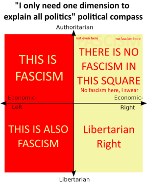 """Politics, Square, and Fascism: """"I only need one dimension to  explain all politics"""" political compass  Authoritarian  not even here  no fascism here  THERE IS NO  THIS IS  FASCISM IN  FASCISM  THIS SQUARE  No fascism here, I swear  Economic-  Economic-  Left  Right  THIS IS ALS  Libertarian  FASCISM  Right  Libertarian """"I only need one dimension to explain all of politics"""" compass"""