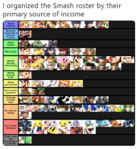 retrogamingblog:source: I organized the Smash roster by their  primary source of income  Royal  treasury  Business  ownership &  treasure  hunting  Stolen  fortune  Rich famayS  Wealth  through  adventuring  Wealth  through NO  trade  Steady  paying work  Sponsorship  payments  Unsteady  contract  work  No need for  money  No concept  of money  Under audit  and  investigation  by the IRS retrogamingblog:source
