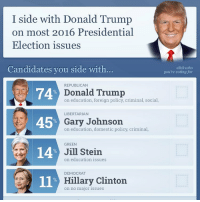 """I side with Donald Trump  on most 2016 Presidential  Election issues  Candidate  you side with.  click who  you're voting for  REPUBLICAN  74% Donald Trump  on education, foreign policy, criminal, social,  LIBERTARIAN  45%  Gary Johnson  on education, domestic policy, criminal,  GREEN  14  Jill Stein  on education issues  DEMOCRAT  11  Hillary Clinton  on no major issues Hillary Clinton """"no major issues"""""""