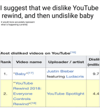 "Ludacris, Videos, and youtube.com: I suggest that we dislike YouTube  rewind, and then undislike baby  it would more accurately represent  what is happening currently  Most disliked videos on YouTube  116]  Disli  Rank Video name Uploader/ artist  (millic  Justin Biebe  1.""Baby ""[17)  9.7  featuring Ludacris  "" YouTube  Rewind 2018:  Evervone  Controls  Rewind [18]  2  YouTube Spotlight  4.4"